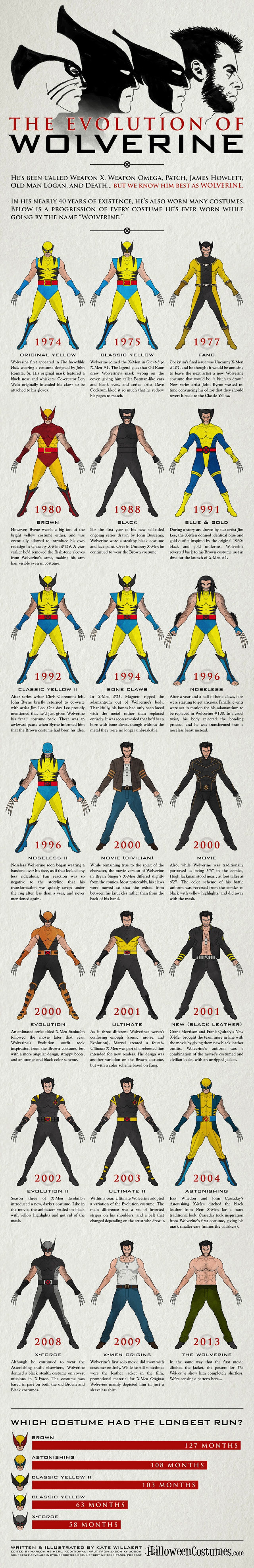 evolution-of-wolverine-costumes