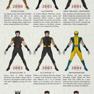 evolution-of-wolverine-short