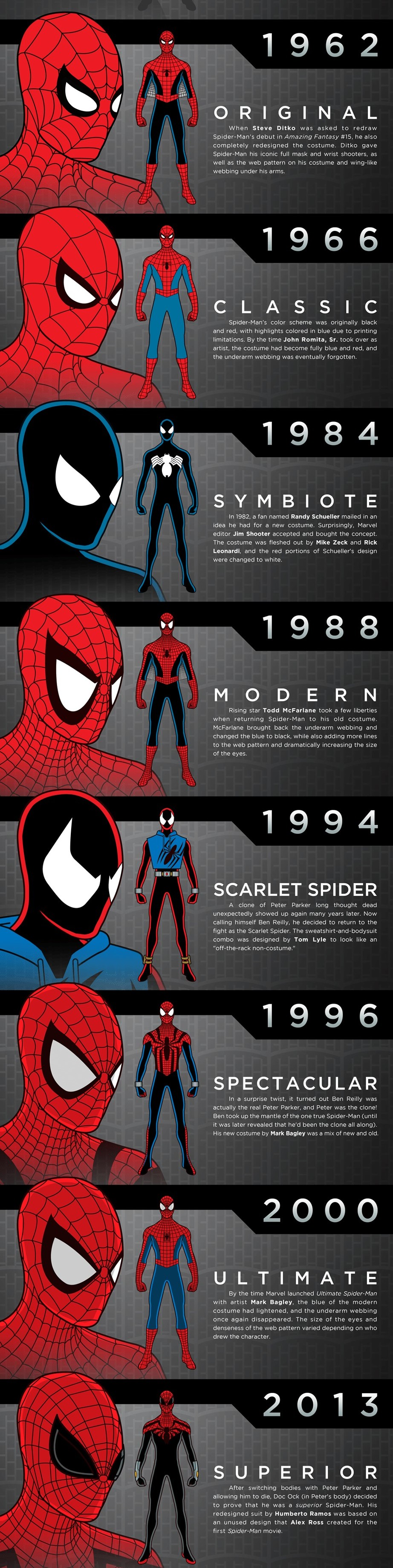 Spider-Man Kostümleri 1