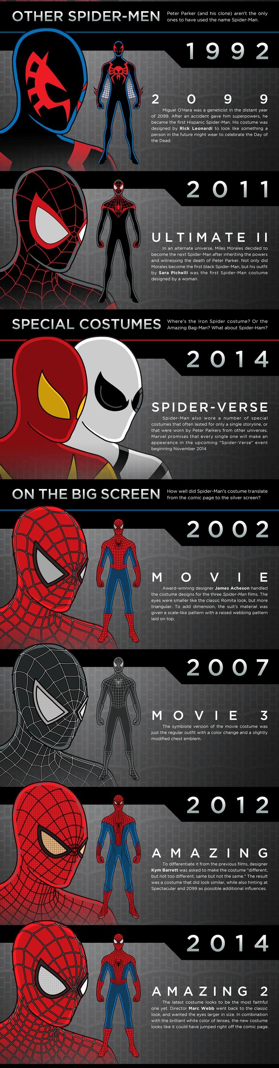 Spider-Man Kostümleri 2