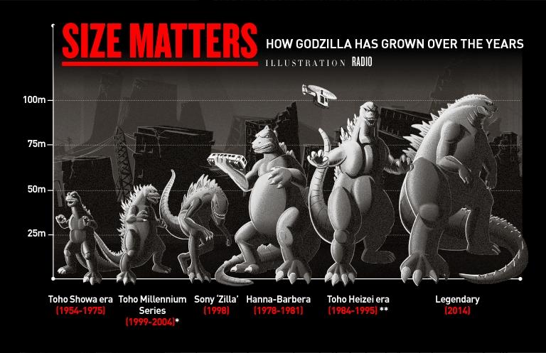 godzilla-size-matters