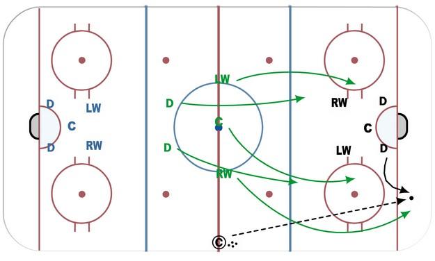 hockey_forechecking_drills