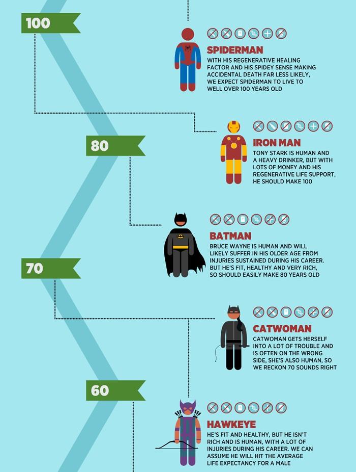 Süper Kahraman Ömürleri 3