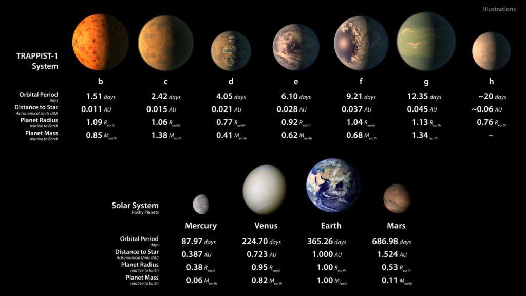 TRAPPIST 3